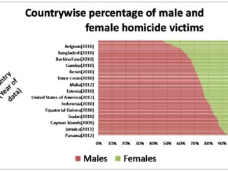 Country wise Male homicide victims